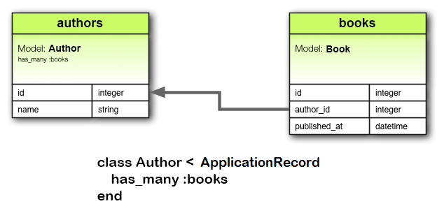Active Record Associations — Ruby on Rails Guides