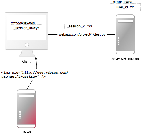 Securing Rails Applications Ruby On Rails Guides